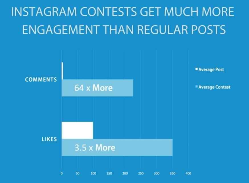 esempi di contest su instagram