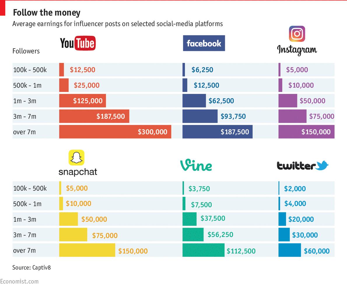 guadagnare soldi con instagram