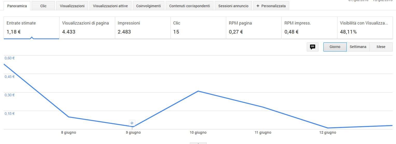 guadagni google adsense guadagnare con un blog
