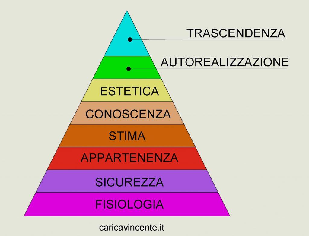 piramide dei bisogni di maslow
