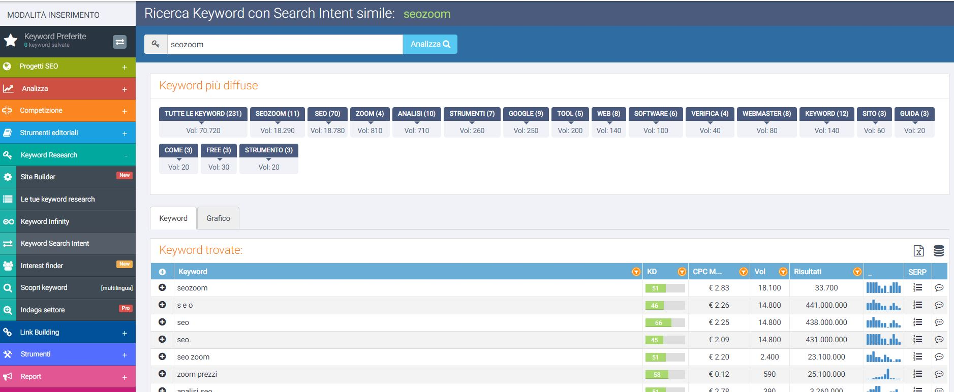 search intent seozoom