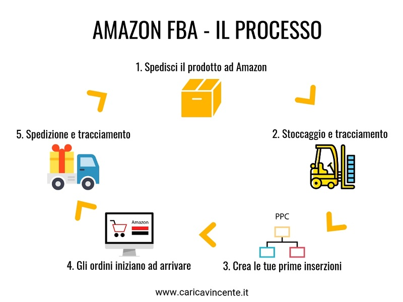 come funziona amazon fba