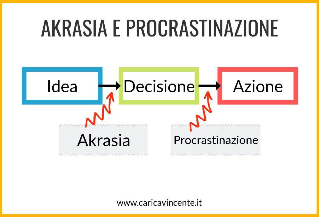 akrasia e procrastinazione