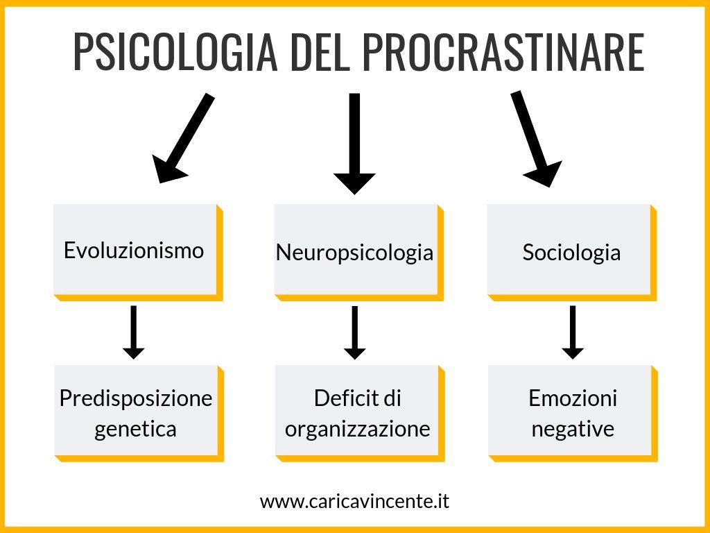 procrastinare psicologia