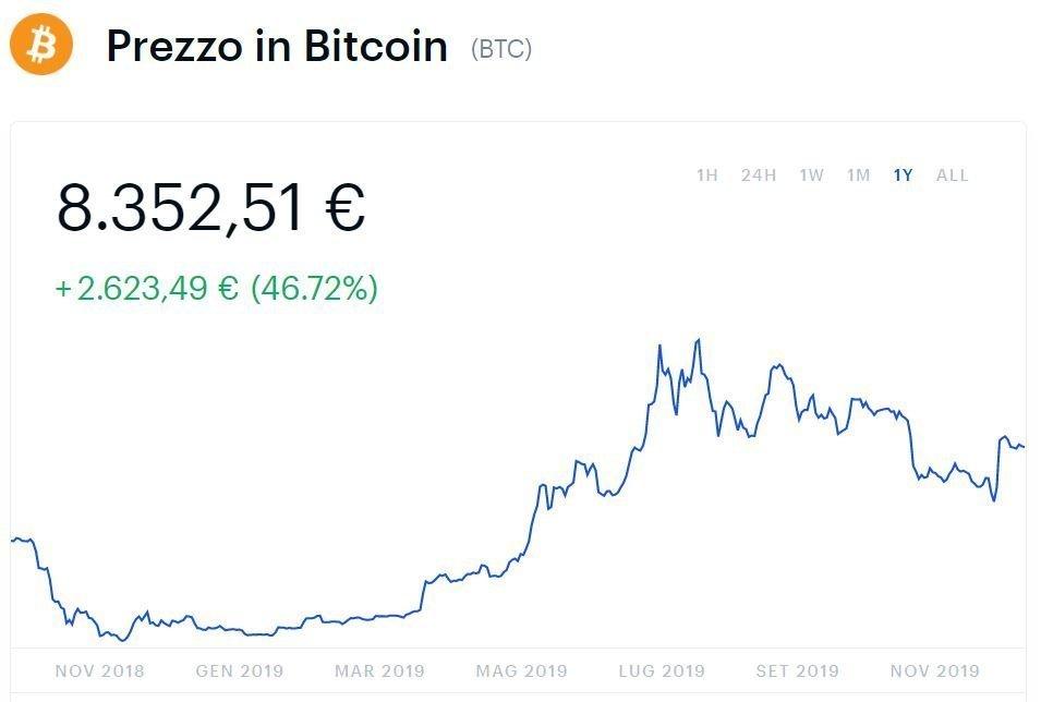 investire 1000 euro in bitcoin